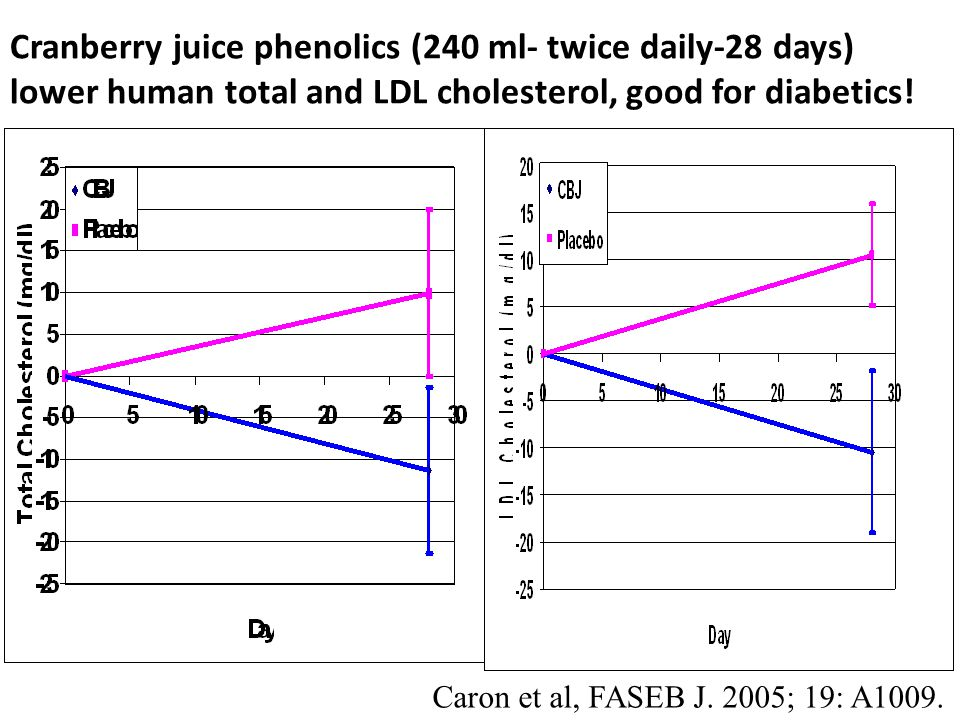 Cranberry juice phenolics (240 ml- twice daily-28 days) lower human total and LDL cholesterol, good for diabetics.