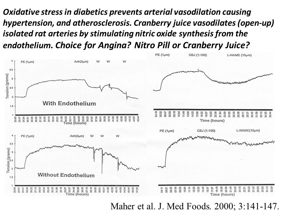 Oxidative stress in diabetics prevents arterial vasodilation causing hypertension, and atherosclerosis.