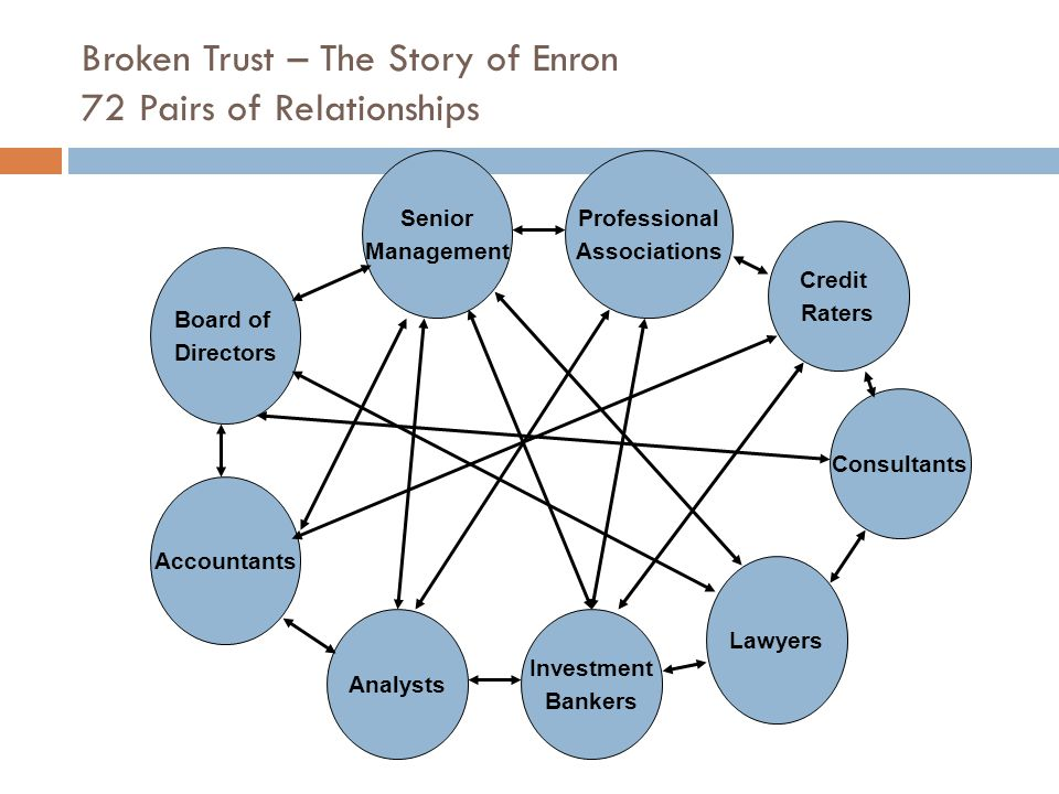 Broken Trust – The Story of Enron 72 Pairs of Relationships Board of Directors Senior Management Accountants Analysts Investment Bankers Lawyers Consultants Professional Associations Credit Raters