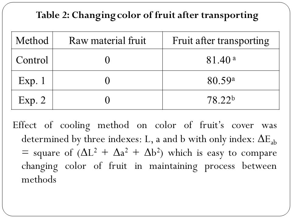 Table 2: Changing color of fruit after transporting MethodRaw material fruitFruit after transporting Control081.40 a Exp.