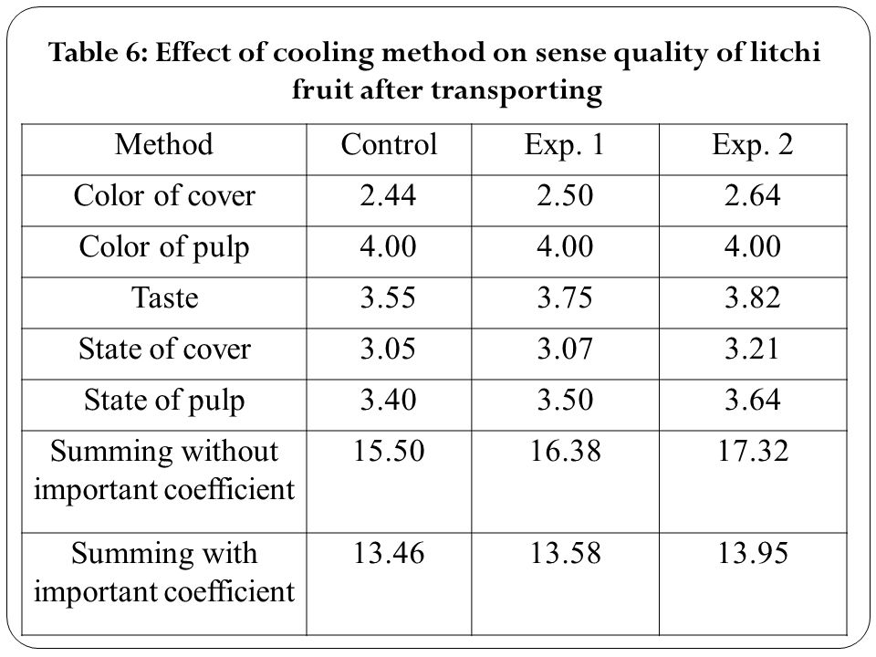 Table 6: Effect of cooling method on sense quality of litchi fruit after transporting MethodControlExp.
