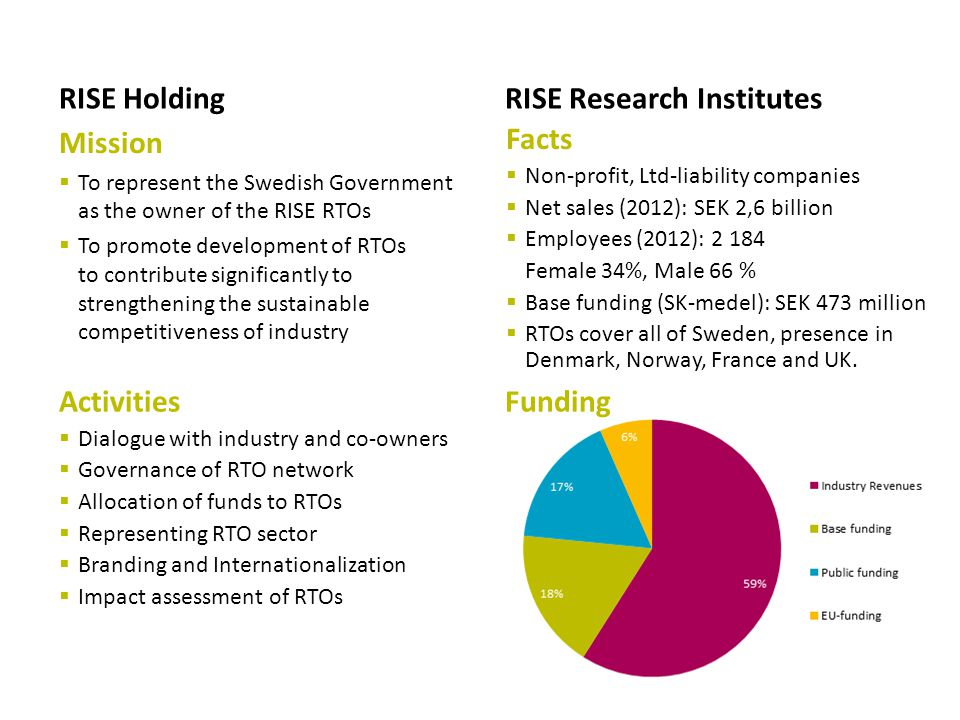 Facts  Non-profit, Ltd-liability companies  Net sales (2012): SEK 2,6 billion  Employees (2012): 2 184 Female 34%, Male 66 %  Base funding (SK-medel): SEK 473 million  RTOs cover all of Sweden, presence in Denmark, Norway, France and UK.