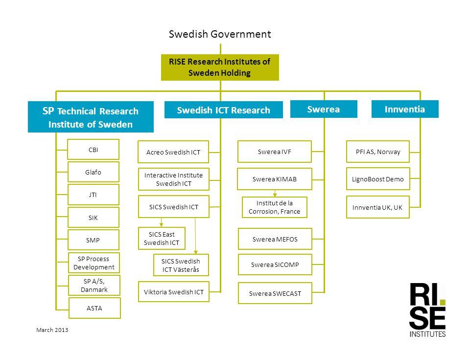 Swedish Government Glafo JTI SIK SMP SICS Swedish ICT Interactive Institute Swedish ICT Viktoria Swedish ICT Acreo Swedish ICT SP Technical Research I