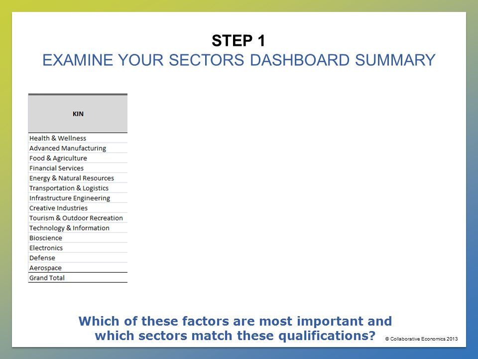 STEP 1 EXAMINE YOUR SECTORS DASHBOARD SUMMARY What is the employment distribution of your 14 Key Industries.