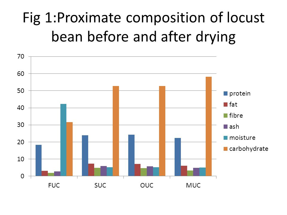 Fig 1:Proximate composition of locust bean before and after drying