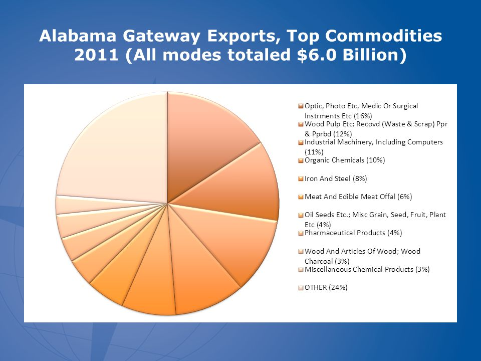 Alabama Gateway Exports, Top Commodities 2003-2011 (All modes totaled $6.0 Billion)