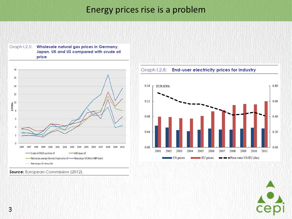 3 Energy prices rise is a problem
