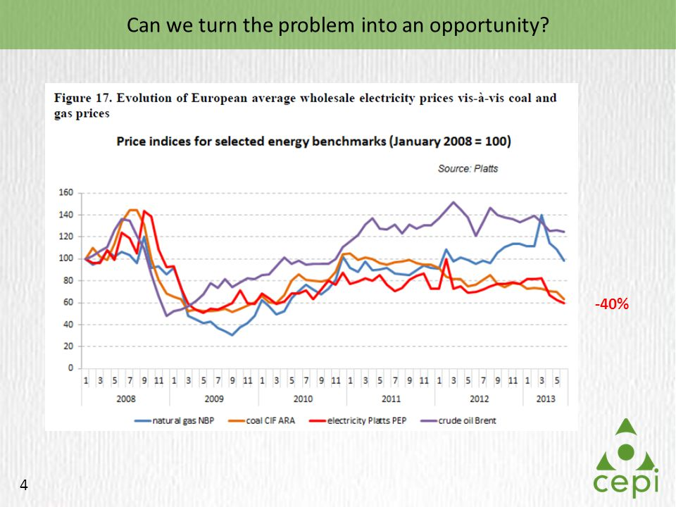 4 Can we turn the problem into an opportunity? -40%