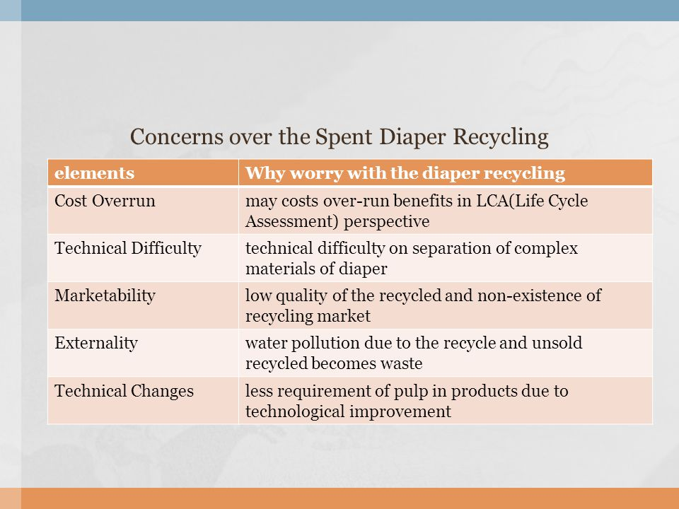Concerns over the Spent Diaper Recycling elementsWhy worry with the diaper recycling Cost Overrunmay costs over-run benefits in LCA(Life Cycle Assessment) perspective Technical Difficultytechnical difficulty on separation of complex materials of diaper Marketabilitylow quality of the recycled and non-existence of recycling market Externalitywater pollution due to the recycle and unsold recycled becomes waste Technical Changesless requirement of pulp in products due to technological improvement