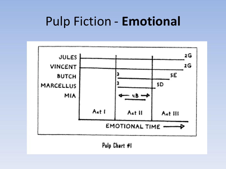 Pulp Fiction - Emotional
