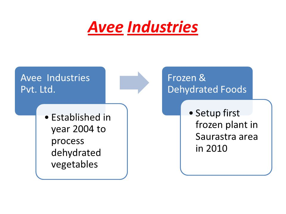 Avee Industries Avee Industries Pvt.Ltd.