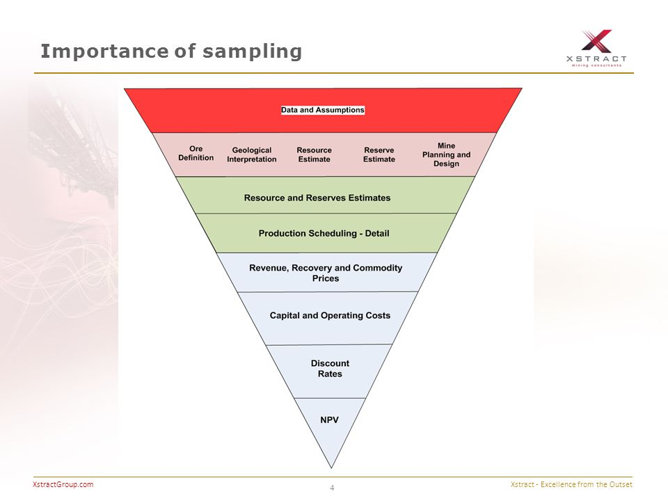 Xstract - Excellence from the Outset XstractGroup.com Importance of sampling 4