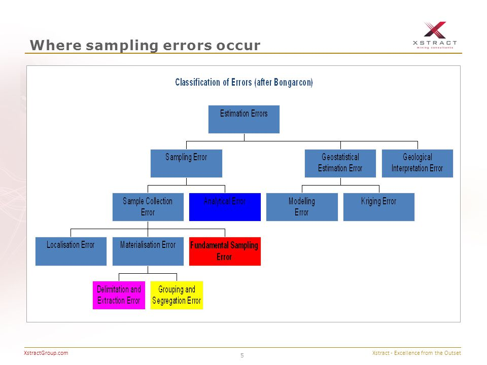 Xstract - Excellence from the Outset XstractGroup.com Where sampling errors occur 5