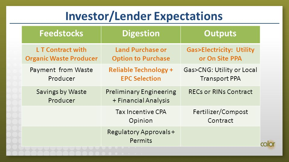 Investor/Lender Expectations FeedstocksDigestionOutputs L T Contract with Organic Waste Producer Land Purchase or Option to Purchase Gas>Electricity: Utility or On Site PPA Payment from Waste Producer Reliable Technology + EPC Selection Gas>CNG: Utility or Local Transport PPA Savings by Waste Producer Preliminary Engineering + Financial Analysis RECs or RINs Contract Tax Incentive CPA Opinion Fertilizer/Compost Contract Regulatory Approvals + Permits