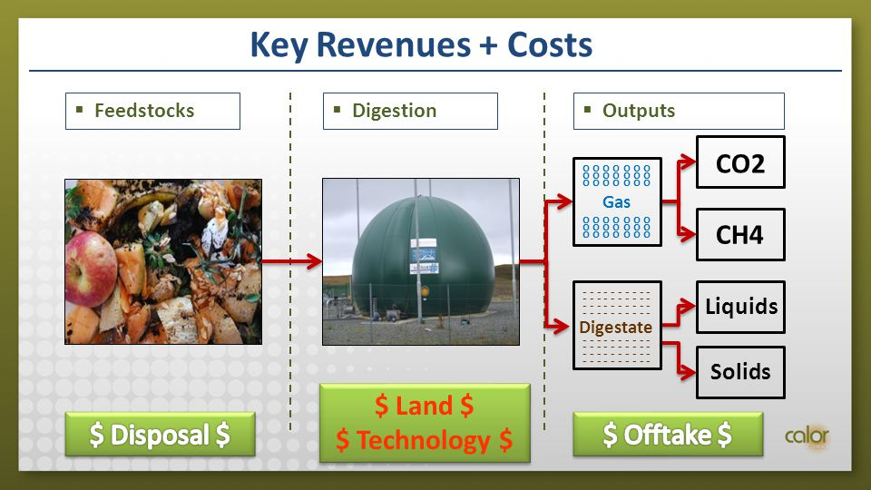 Key Revenues + Costs  Feedstocks  Digestion  Outputs CO2 CH4 LiquidsSolids Gas o o o o o o o - - - - - Digestate - - - - - $ Land $ $ Technology $ $ Land $ $ Technology $