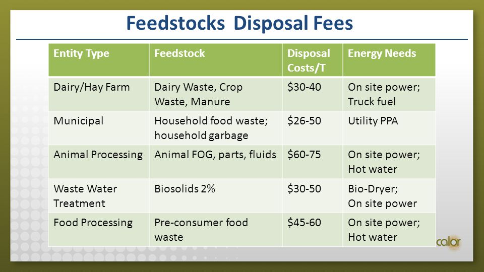 Feedstocks Disposal Fees Entity TypeFeedstockDisposal Costs/T Energy Needs Dairy/Hay FarmDairy Waste, Crop Waste, Manure $30-40On site power; Truck fuel MunicipalHousehold food waste; household garbage $26-50Utility PPA Animal ProcessingAnimal FOG, parts, fluids$60-75On site power; Hot water Waste Water Treatment Biosolids 2%$30-50Bio-Dryer; On site power Food ProcessingPre-consumer food waste $45-60On site power; Hot water