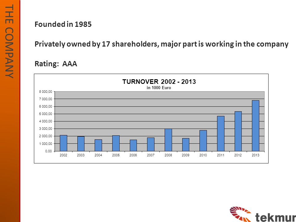THE COMPANY Founded in 1985 Privately owned by 17 shareholders, major part is working in the company Rating: AAA