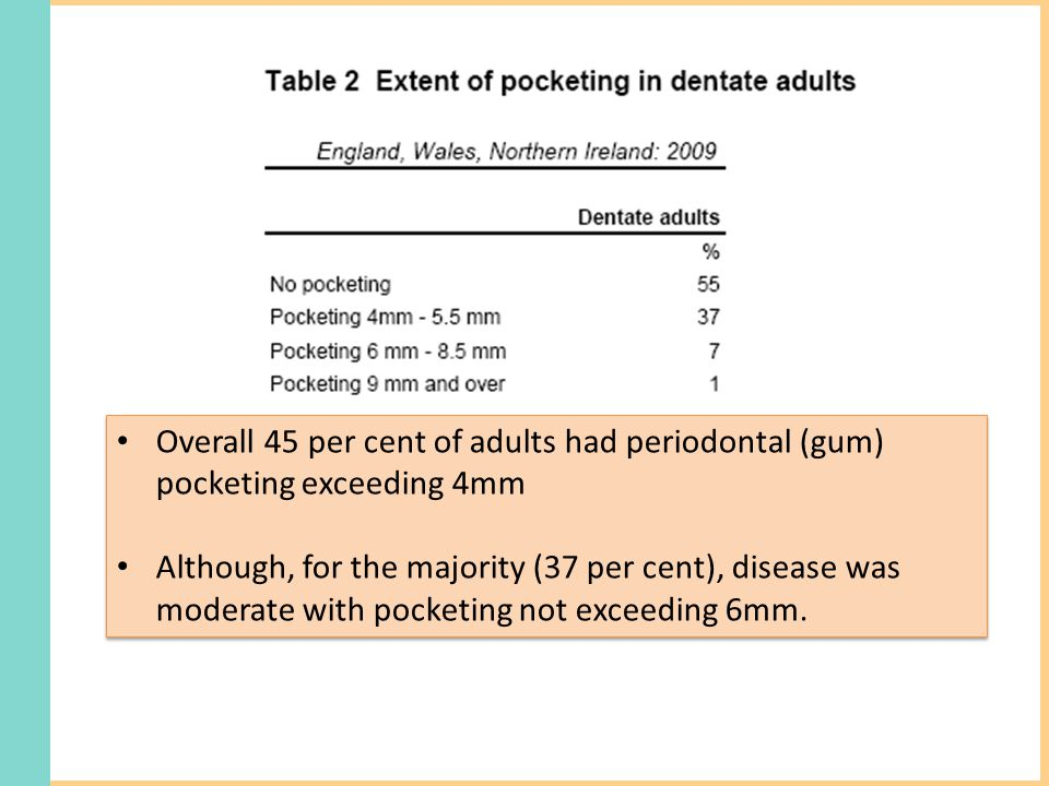 Overall 45 per cent of adults had periodontal (gum) pocketing exceeding 4mm Although, for the majority (37 per cent), disease was moderate with pocketing not exceeding 6mm.
