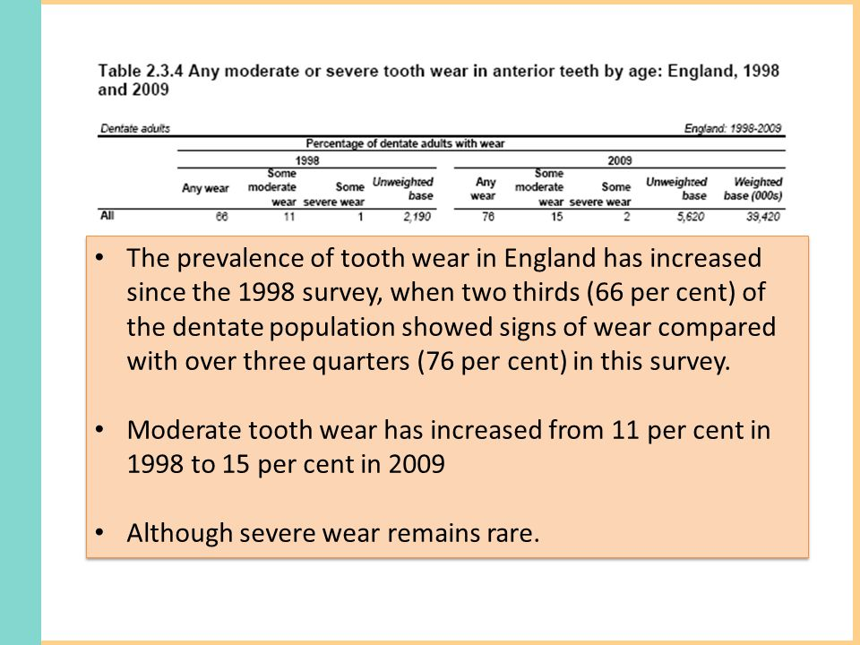 The prevalence of tooth wear in England has increased since the 1998 survey, when two thirds (66 per cent) of the dentate population showed signs of wear compared with over three quarters (76 per cent) in this survey.