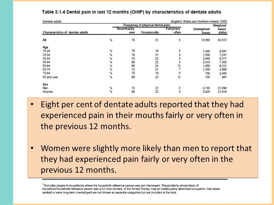 Eight per cent of dentate adults reported that they had experienced pain in their mouths fairly or very often in the previous 12 months.