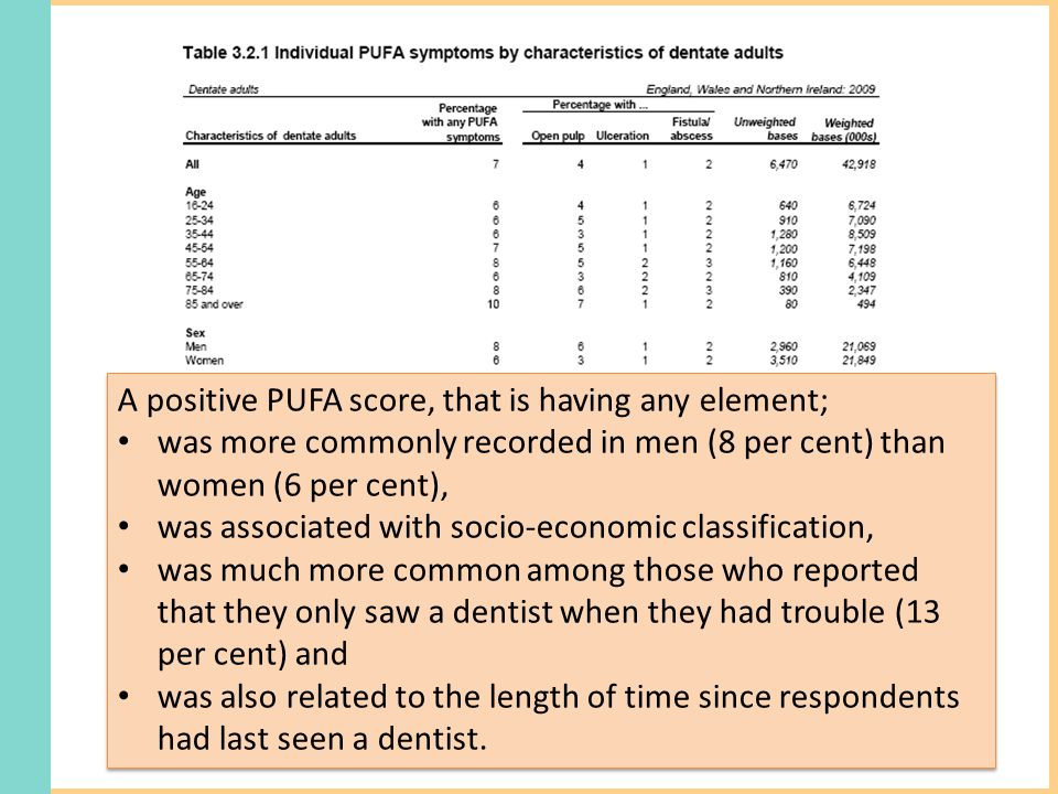 A positive PUFA score, that is having any element; was more commonly recorded in men (8 per cent) than women (6 per cent), was associated with socio-economic classification, was much more common among those who reported that they only saw a dentist when they had trouble (13 per cent) and was also related to the length of time since respondents had last seen a dentist.