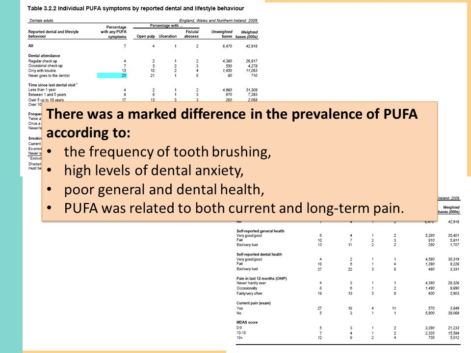 There was a marked difference in the prevalence of PUFA according to: the frequency of tooth brushing, high levels of dental anxiety, poor general and dental health, PUFA was related to both current and long-term pain.