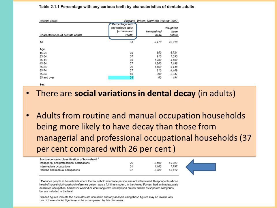 There are social variations in dental decay (in adults) Adults from routine and manual occupation households being more likely to have decay than those from managerial and professional occupational households (37 per cent compared with 26 per cent ) There are social variations in dental decay (in adults) Adults from routine and manual occupation households being more likely to have decay than those from managerial and professional occupational households (37 per cent compared with 26 per cent )