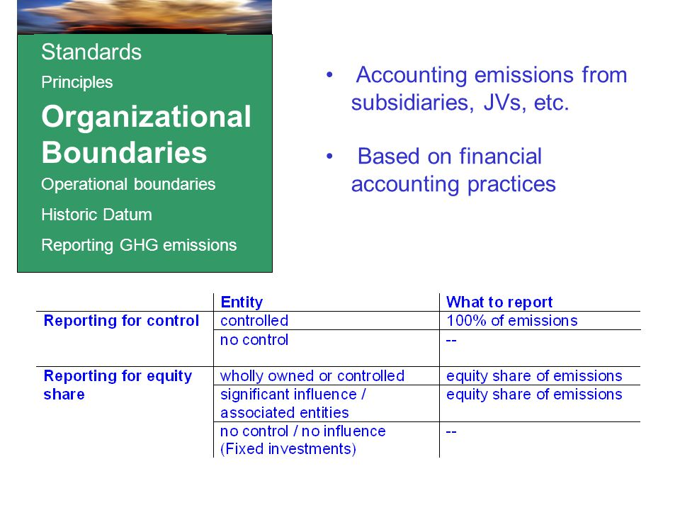 Standards Principles Organizational Boundaries Operational boundaries Historic Datum Reporting GHG emissions Accounting emissions from subsidiaries, JVs, etc.