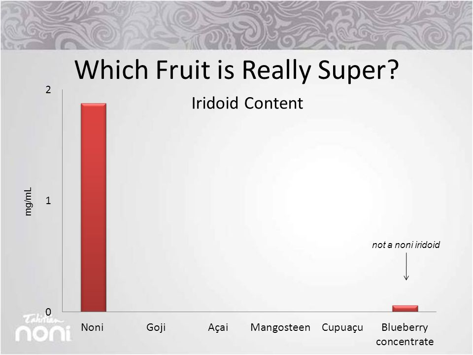 Which Fruit is Really Super mg/mL not a noni iridoid
