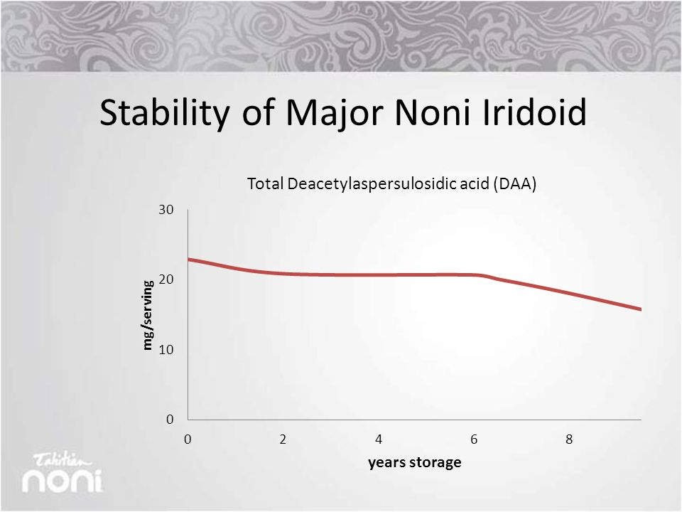 Stability of Major Noni Iridoid