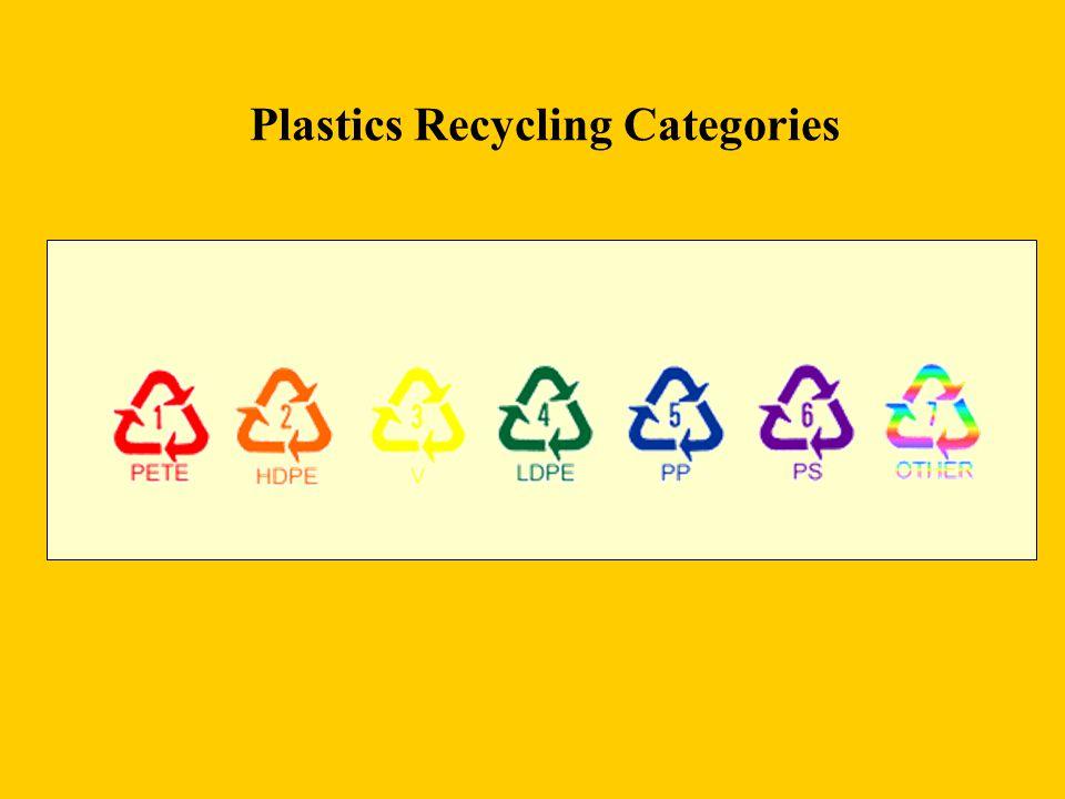 Plastics Recycling Categories