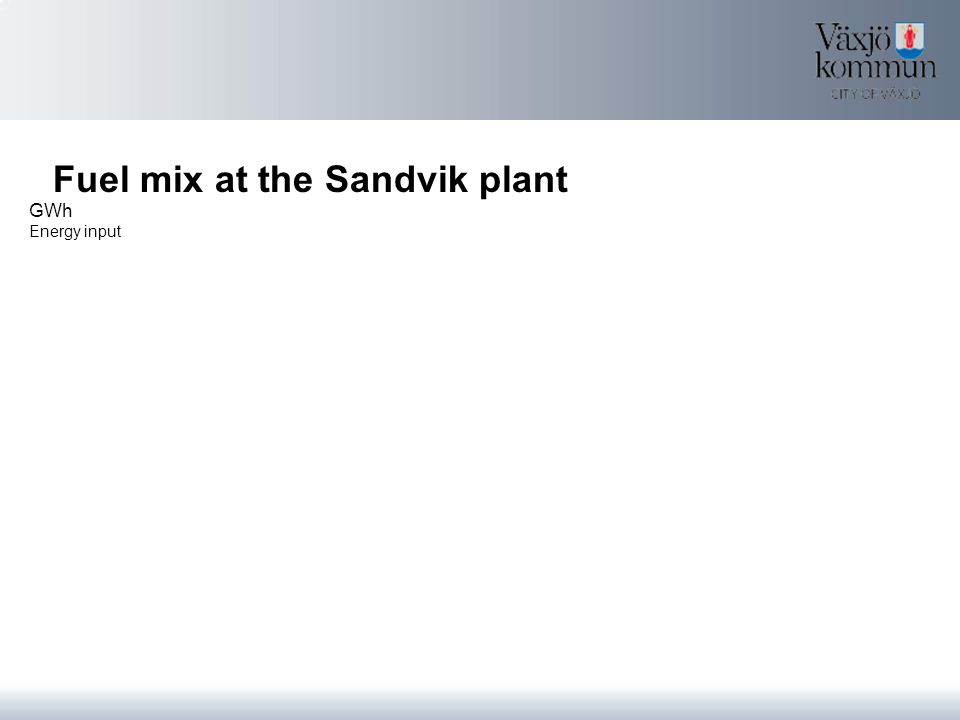 Fuel mix at the Sandvik plant GWh Energy input