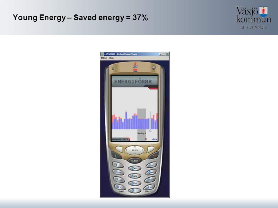 Young Energy – Saved energy = 37%