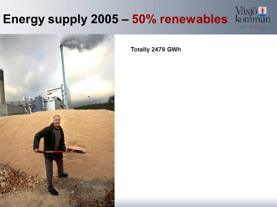 Energy supply 2005 – 50% renewables Totally 2479 GWh