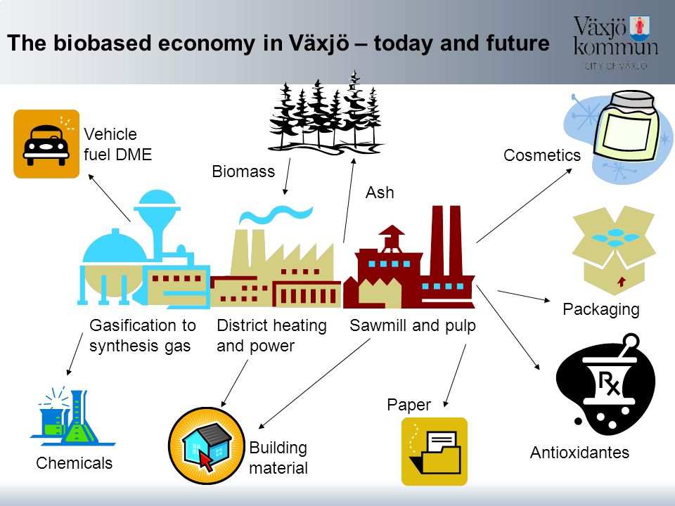 The biobased economy in Växjö – today and future Vehicle fuel DME Gasification to synthesis gas District heating and power Sawmill and pulp Building material Cosmetics Packaging Antioxidantes Ash Chemicals Biomass Paper