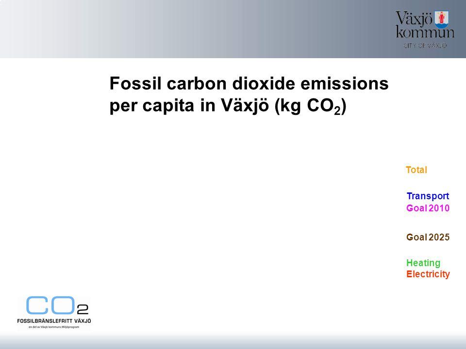 Fossil carbon dioxide emissions per capita in Växjö (kg CO 2 ) Total Transport Electricity Heating Goal 2010 Goal 2025