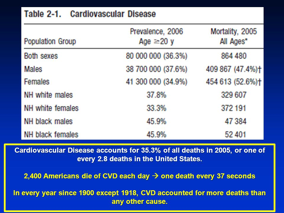 Cardiovascular Disease accounts for 35.3% of all deaths in 2005, or one of every 2.8 deaths in the United States.