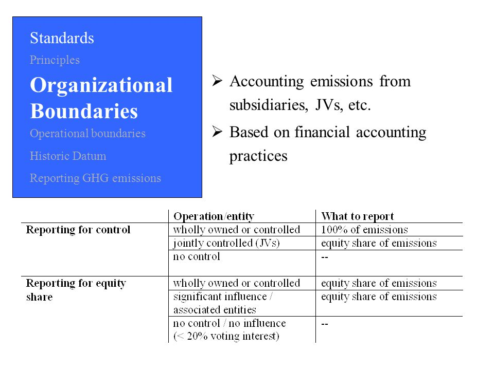Standards Principles Organizational Boundaries Operational boundaries Historic Datum Reporting GHG emissions  Accounting emissions from subsidiaries, JVs, etc.