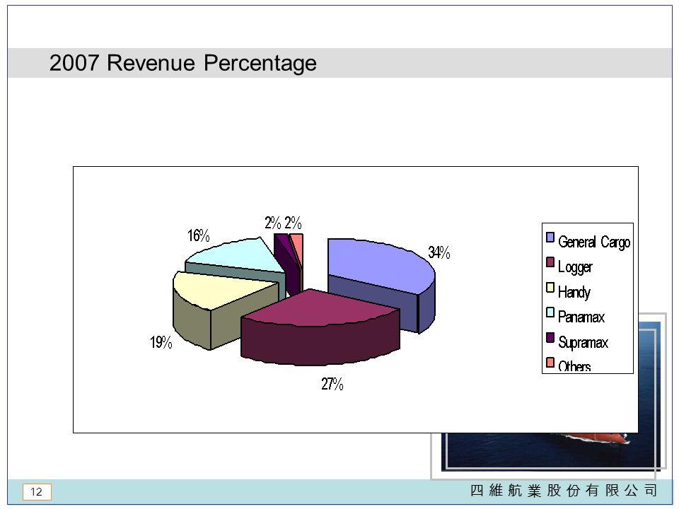 12 四 維 航 業 股 份 有 限 公 司四 維 航 業 股 份 有 限 公 司 2007 Revenue Percentage