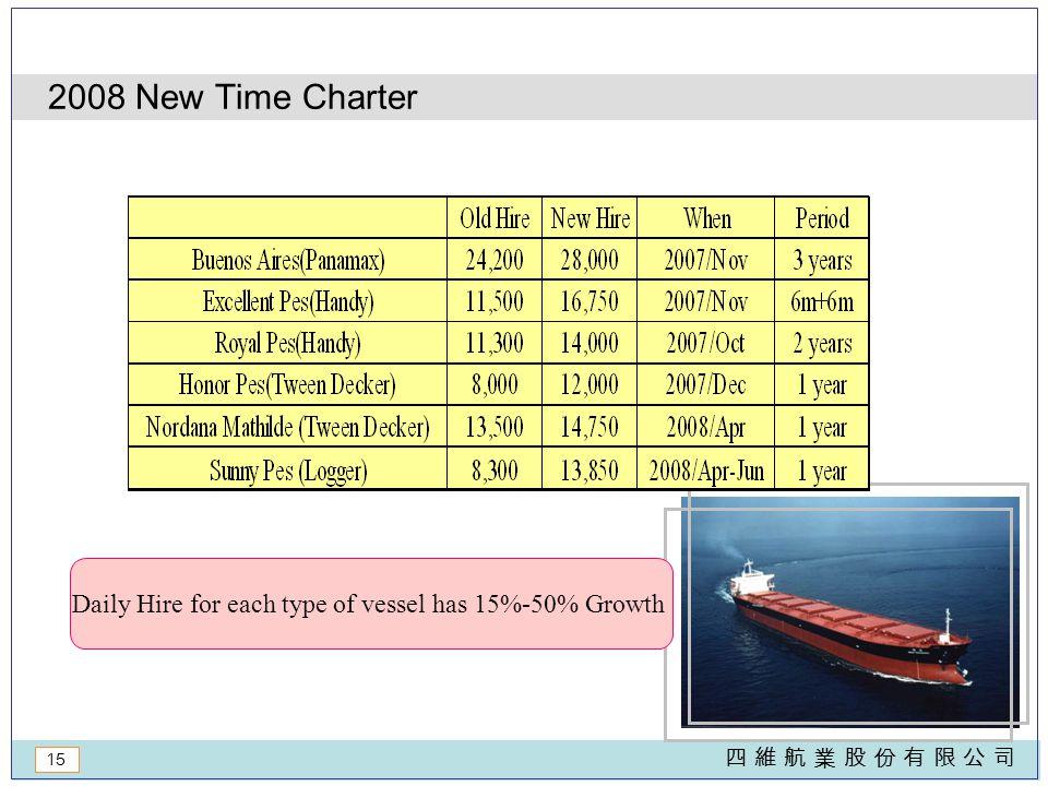 15 四 維 航 業 股 份 有 限 公 司四 維 航 業 股 份 有 限 公 司 2008 New Time Charter Daily Hire for each type of vessel has 15%-50% Growth