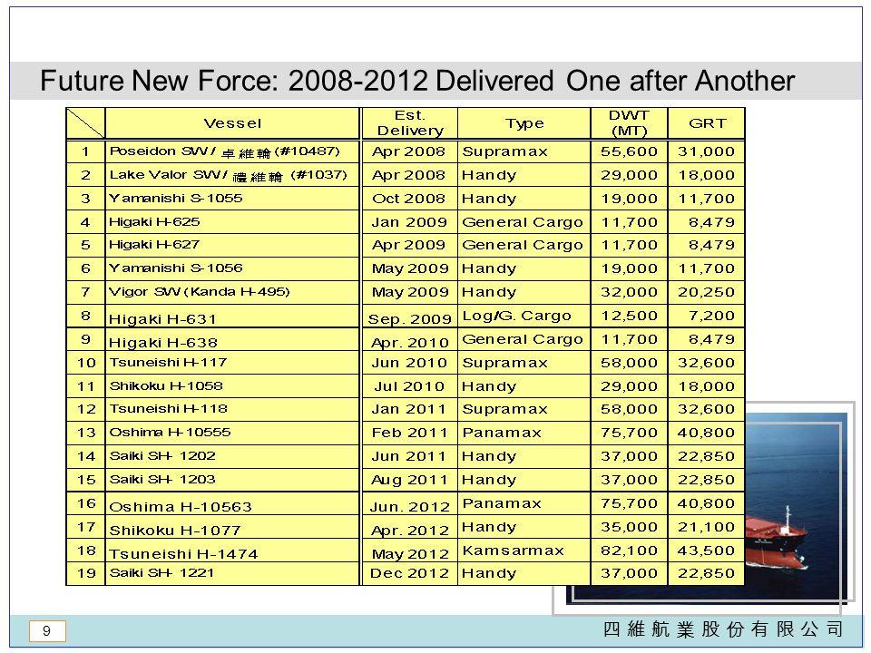 9 四 維 航 業 股 份 有 限 公 司四 維 航 業 股 份 有 限 公 司 Future New Force: 2008-2012 Delivered One after Another