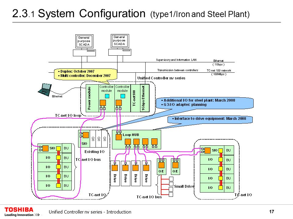 17Unified Controller nv series - Introduction 2.3.1 System Configuration (type1/Iron and Steel Plant)