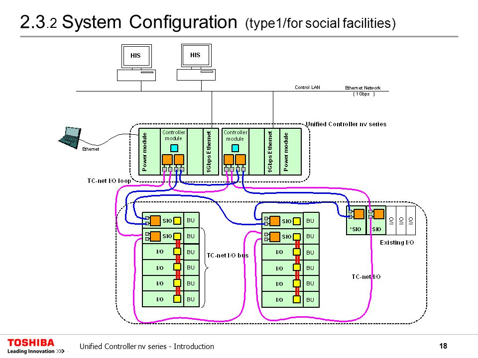 18Unified Controller nv series - Introduction 2.3.2 System Configuration (type1/for social facilities)