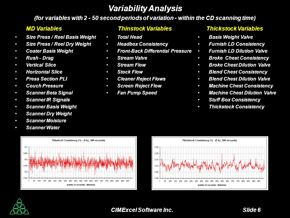 CIMExcel Software Inc. Slide 6 Variability Analysis (for variables with 2 - 50 second periods of variation - within the CD scanning time) MD Variables
