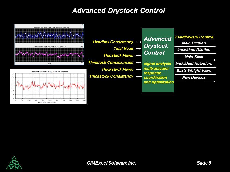 CIMExcel Software Inc. Slide 8 Advanced Drystock Control Advanced Drystock Control signal analysis multi-actuator response coordination and optimizati