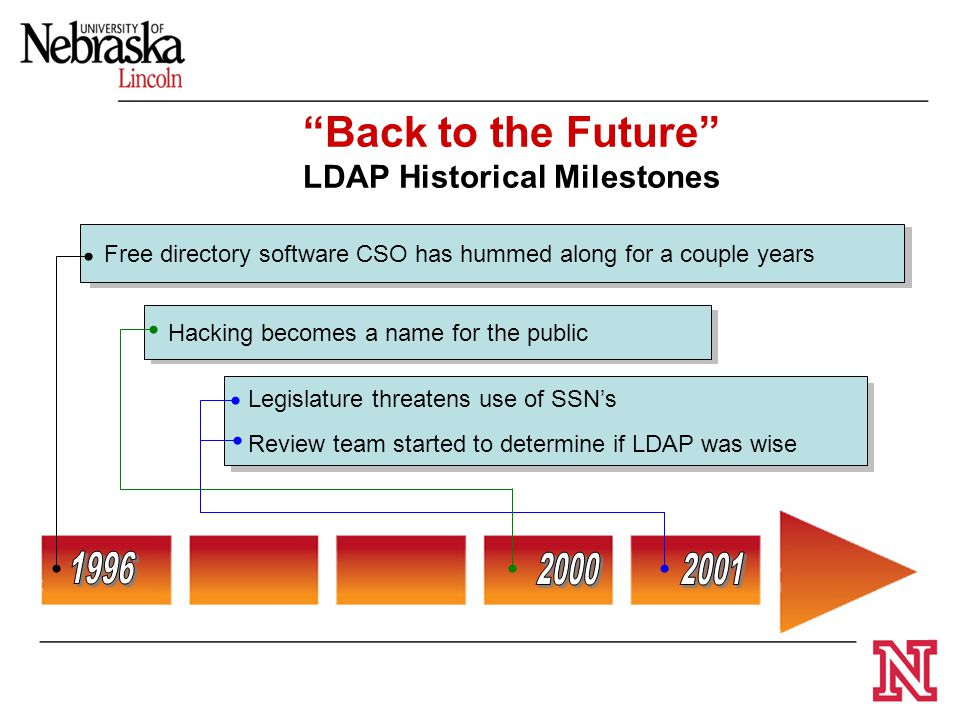 "Free directory software CSO has hummed along for a couple years ""Back to the Future"" LDAP Historical Milestones Legislature threatens use of SSN's Rev"