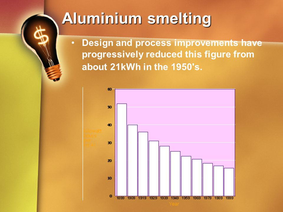 Aluminium smelting Design and process improvements have progressively reduced this figure from about 21kWh in the 1950's.