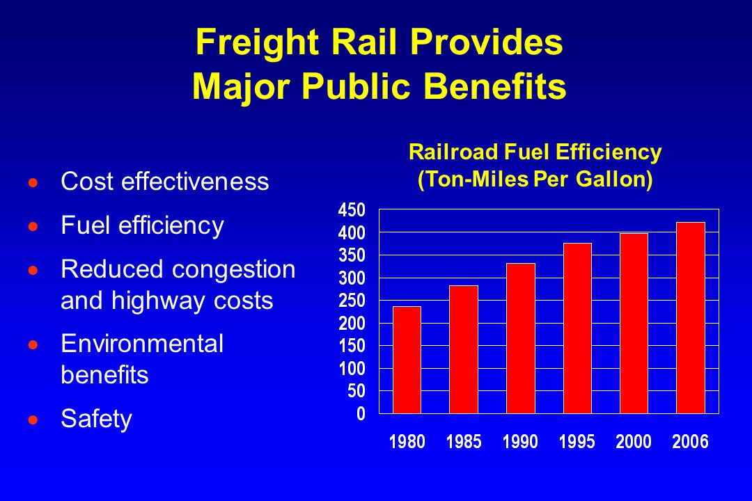 Class I Railroad Traffic in 2006 (Gross Freight Revenue) Source: AAR *Estimated.