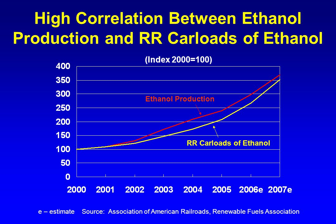 Ethanol Is a Small But Growing Portion of Total Rail Traffic Ethanol as a % of Total Rail Carloads Source: STB Waybill Sample