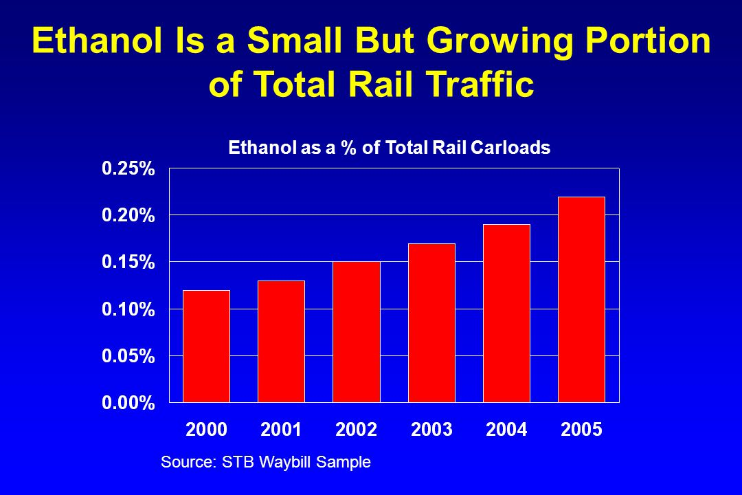 The Midwest Dominates Rail Ethanol Originations Data are for 2005.